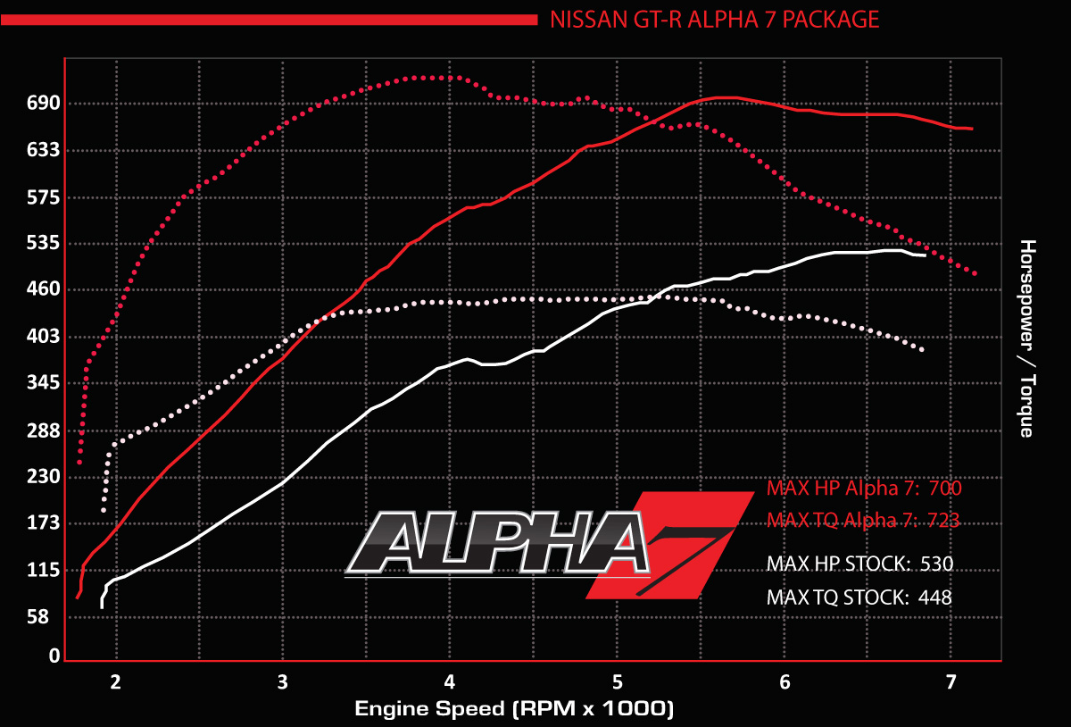 Alpha7 vs stock dyno