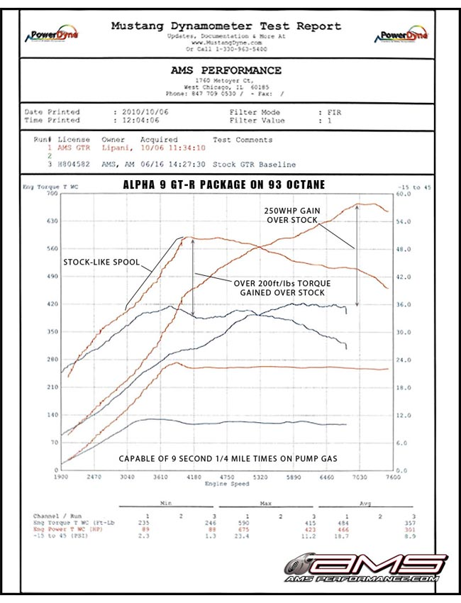 R35 GT-R Alpha 9 Performance Upgrade Package