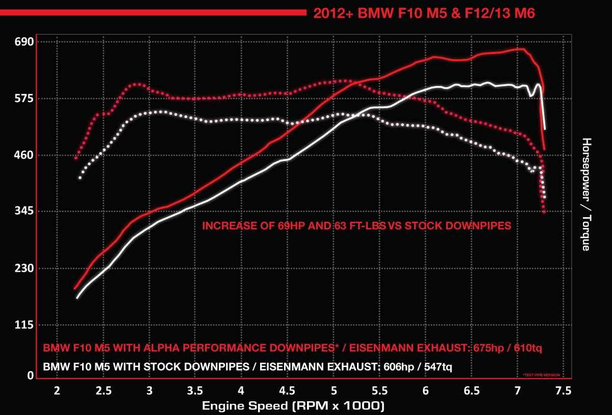 Alpha Performance BMW M5/M6 Downpipes