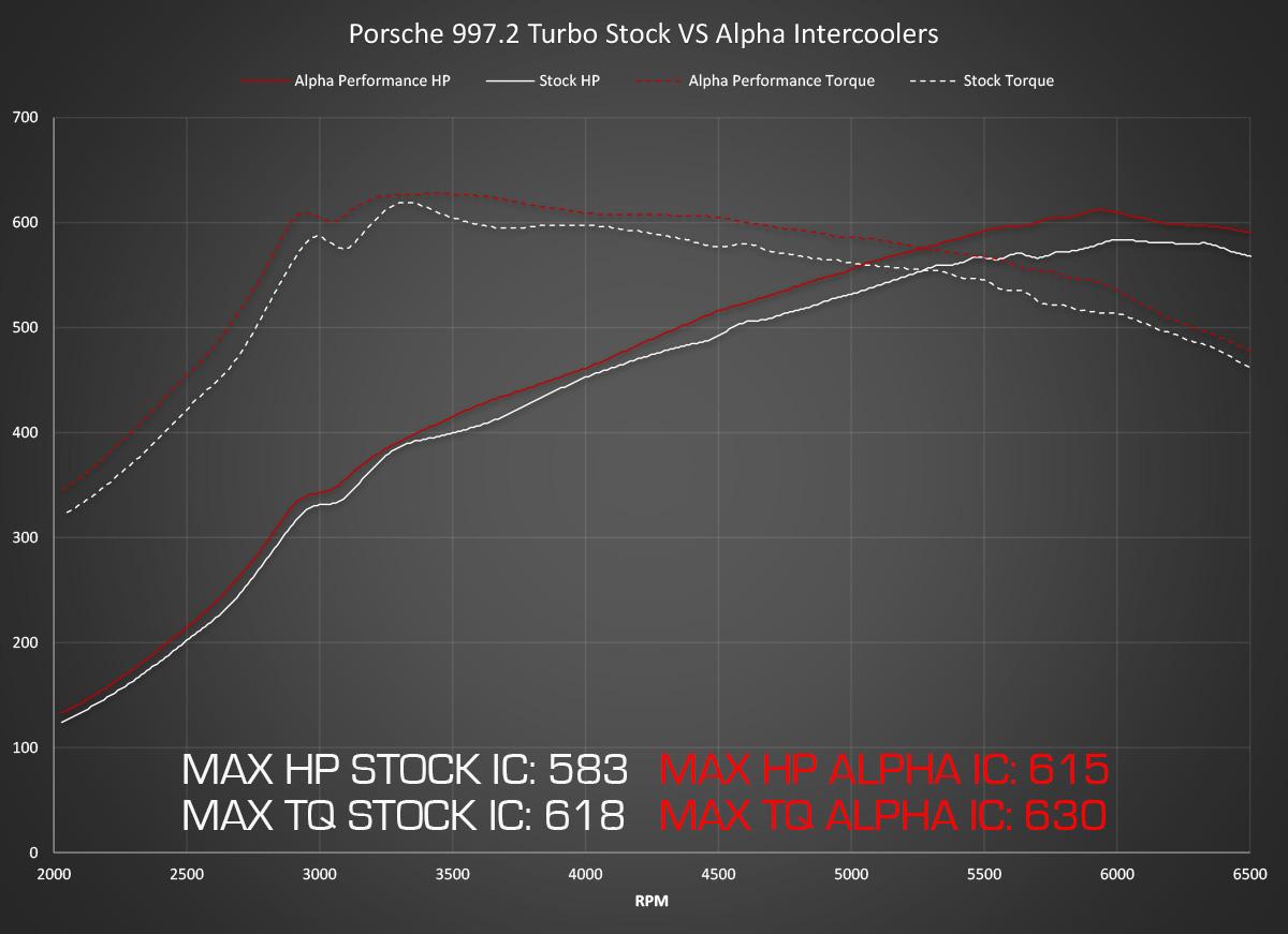 Alpha Performance Porsche 997.2TT Intercooler Kit