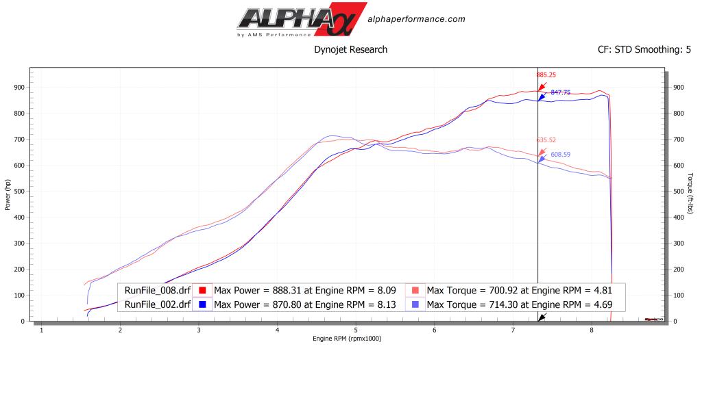 Alpha carbon fiber intake