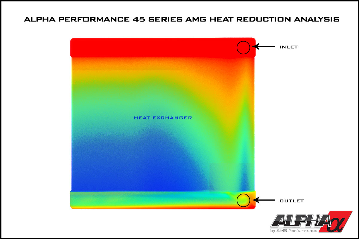 Alpha Performance Mercedes-Benz 5.5L BiTurbo S-Model Auxiliary Heat Exchanger Upgrade