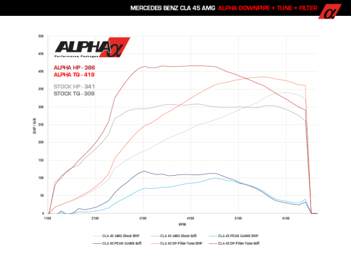Alpha Mercedes-Benz GLA45 AMG Downpipe