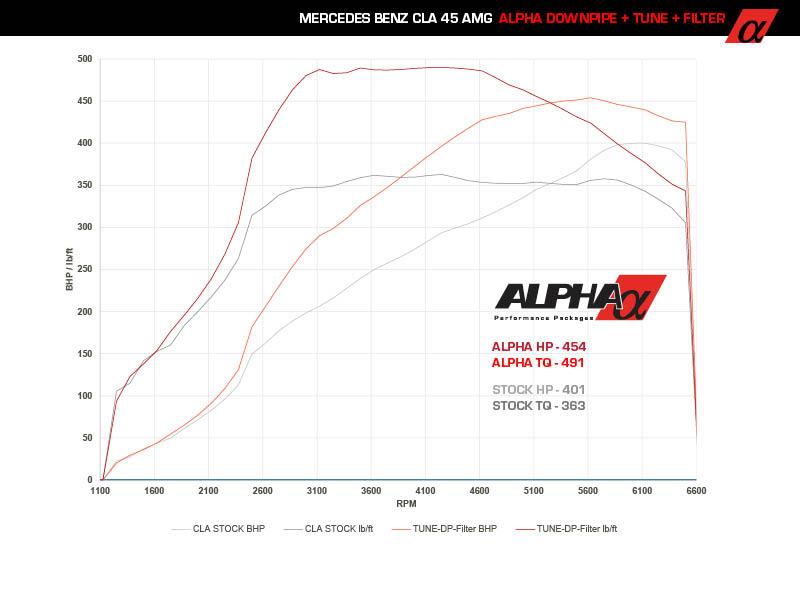Alpha Mercedes-Benz CLA45 AMG Tune