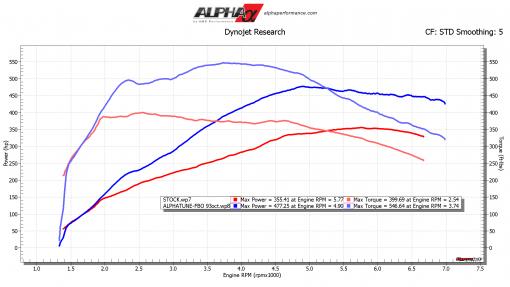 Alpha Porsche Macan mods upgrade kit