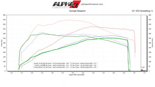 alpha porsche macan intercooler mod upgrade kit