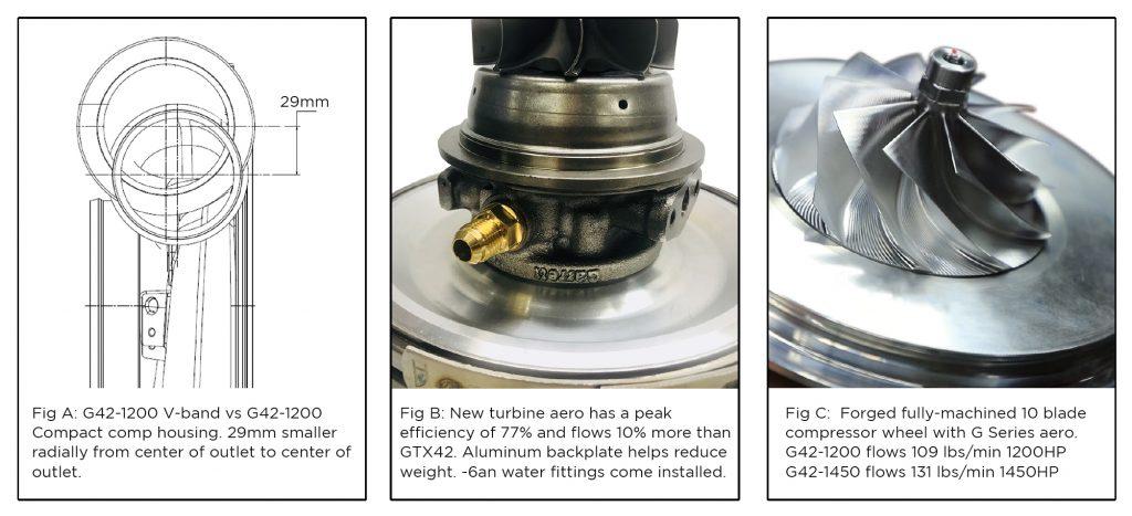 g42 turbo mods upgrade kit