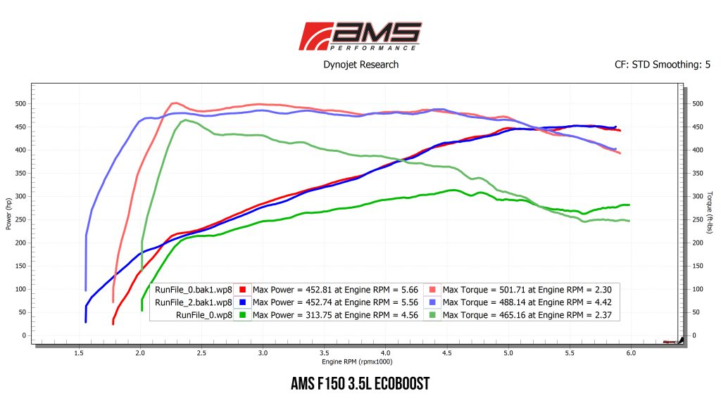 f150 dyno graph mods upgrade kit