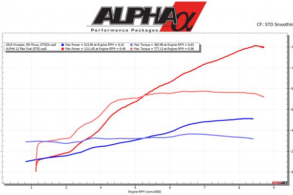 Alpha-12-V10-Plot-R8-and-Huracan.png