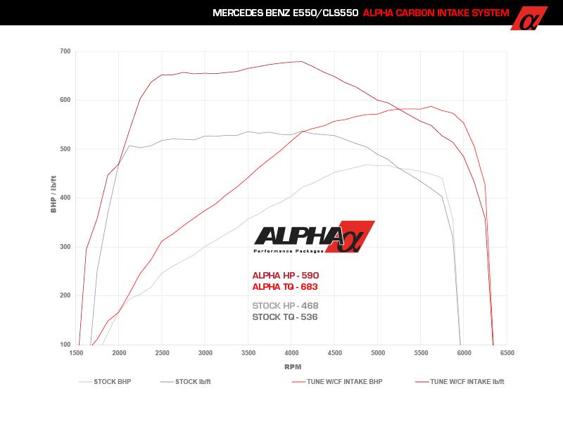 Alpha Performance Mercedes