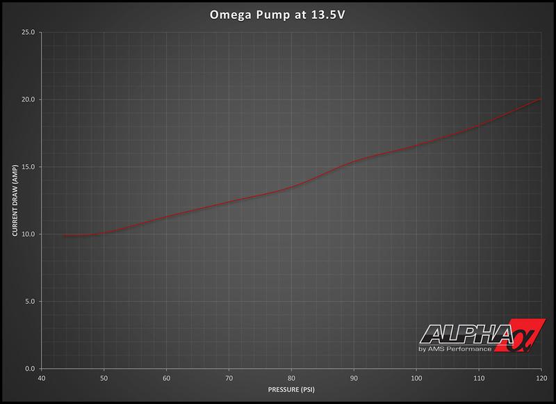AMS Performance Alpha Performance R35 GT-R Omega Brushless Fuel Pump
